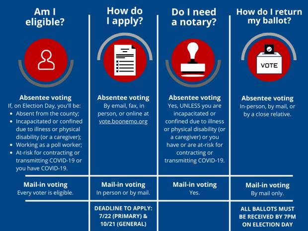 VoteOptions